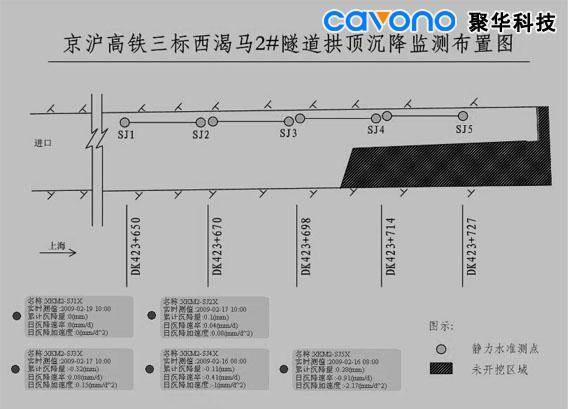 采用静力水准仪自动化观测系统,对初期支护后的隧道顶拱下沉变形进行